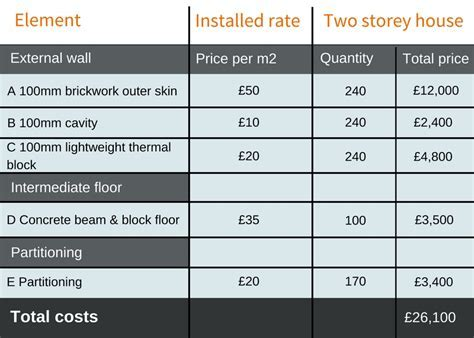 Cost Guide: Walls and Insulation   Build It
