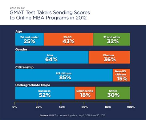 Mba Programs Based On Gmat Score by Data To Go Whos Pursuing An Mba