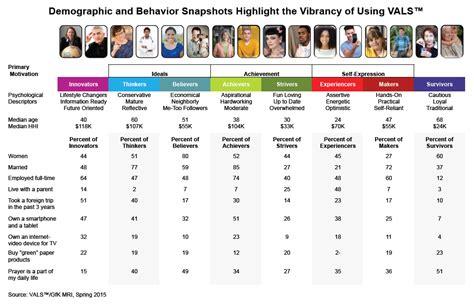 vals sample demographics  behaviors sbi