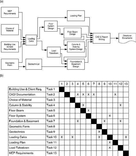 exle of a design structure matrix construction design change management tool assessing impact