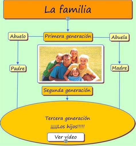 la familia la primera la familia 191 qu 233 es la familia