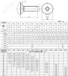 din 7991 1986 hexagon socket countersunk head cap screws