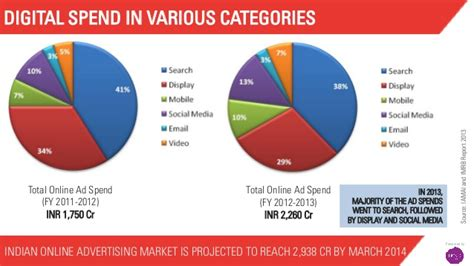 Vancouvers 4th Annual Spend On Trend by Report Trends In India For 2014