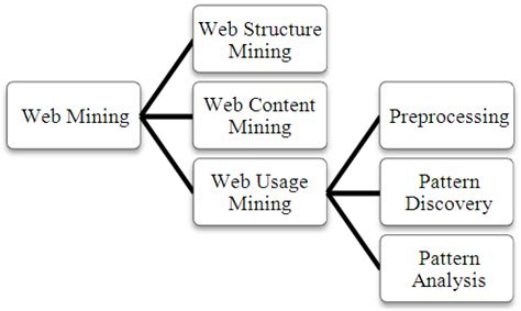 pattern extraction in web mining extracting users navigational behavior from web log data