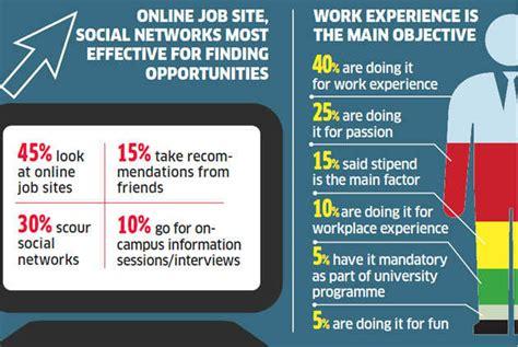 intern websites internships most effective for finding