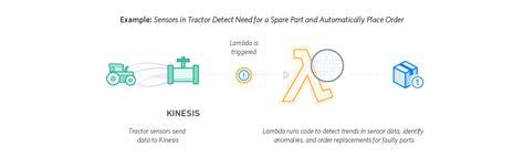 amazon lambda aws lambda serverless compute