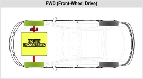 front wheel drive transmission diagram 4diyers the different types of drivetrain systems