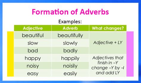 exle of adverb all worksheets 187 types of adverb worksheets printable worksheets guide for children and parents