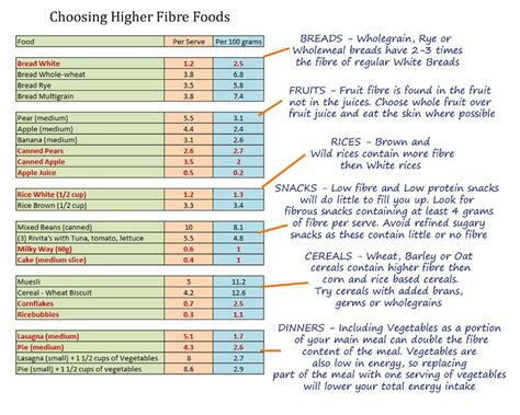 Sources Of Dietary Fiber And Weight Loss by Fibre Weight Loss Diet Cookinginter