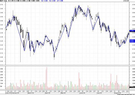 gann swing indicator bullcharts discussion gann swing indicator