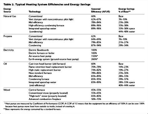 minimum ignition energy table home energy magazine choosing a heating system that