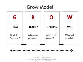 Grow Coaching Template by Coaching For Performance Beginner For Managers