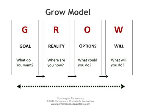 grow model sir john whitmore s grow coaching model