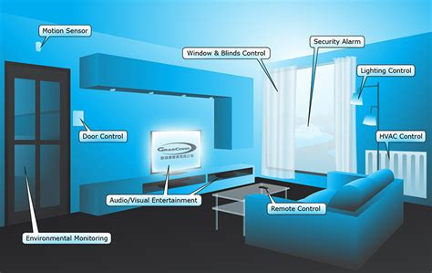 applications of home automation home design