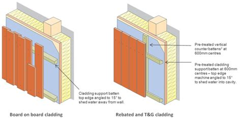 Fixing Shiplap Timber Cladding Vertical Cladding New Buildings Timber Decking