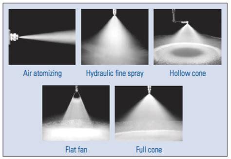 flat fan nozzle spray pattern spray pattern nozzle type spray nozzles monitor spray