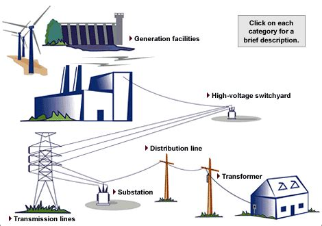 powerstation to home diagram circuits and currents thinglink
