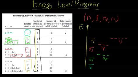 how to draw energy diagrams how to draw energy level diagrams