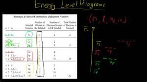 draw energy level diagram how to draw energy level diagrams