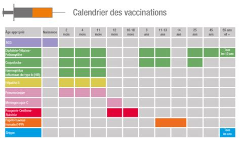 Calendrier Vaccinal Tunisie Calendrier Des Vaccinations