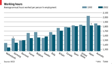 Average Working Time Before Mba by Working Hours The Economist
