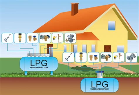 Gas L Hotels by Lpg Households Cavagna 174 Official Website