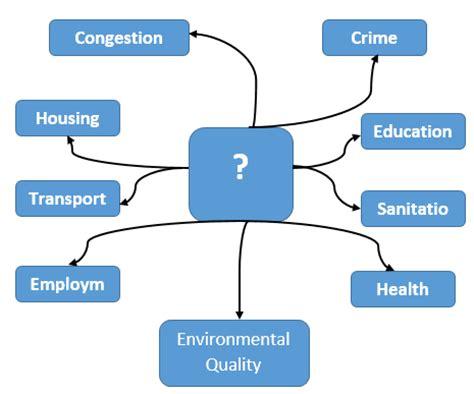 major environmental challenges urbanization urbanization problems solutions to