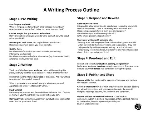 writing process outline stage pre plan for writing