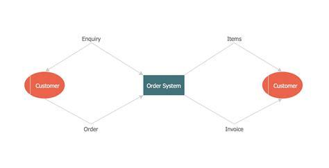diagram data printable flow diagram diagram site