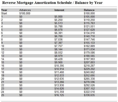 Mortgage Amortization Tables by 3