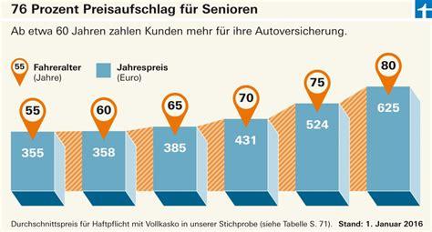 Autoversicherungen Stiftung Warentest by Stiftung Warentest Quot Autoversicherung 196 Ltere M 252 Ssen