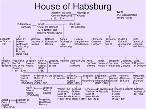 house of habsburg ppt family trees of the austrian habsburgs powerpoint presentation id 5834360