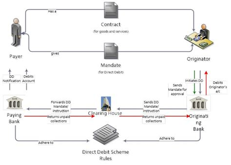 bank automated clearing system port louis automated clearing house plach bank of