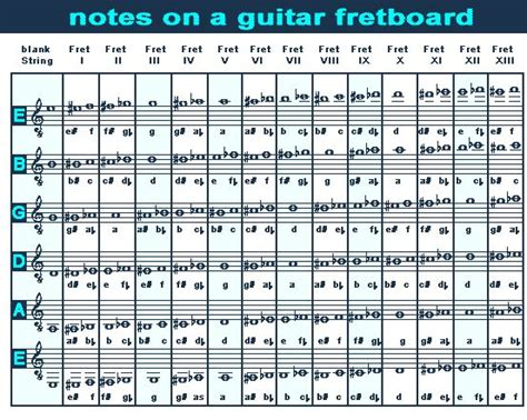 notes on the guitar fretboard easy to read teaching