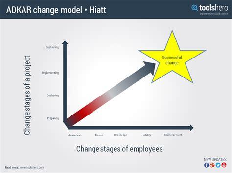 adkar model of change by jeff hiatt prosci toolshero