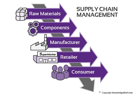 meaning of cadenas supply chain management what is it definition exles