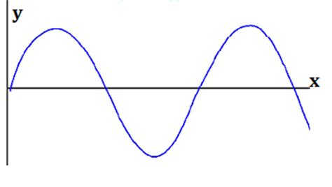 labelled diagram of a transverse wave pics for gt blank transverse wave diagram