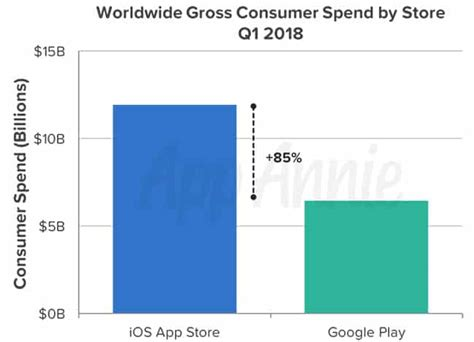 Play Store Vs App Store Revenue App Store Still Makes Almost As Much Money As
