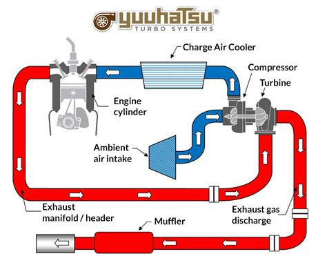 how a turbo works diagram turbo system diagram repair wiring scheme