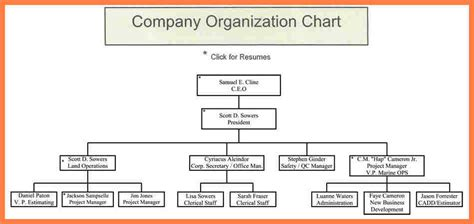 construction organizational chart template company 9 organizational chart of construction company company