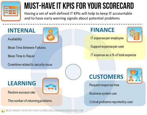 must have it kpis for your business scorecard bsc designer