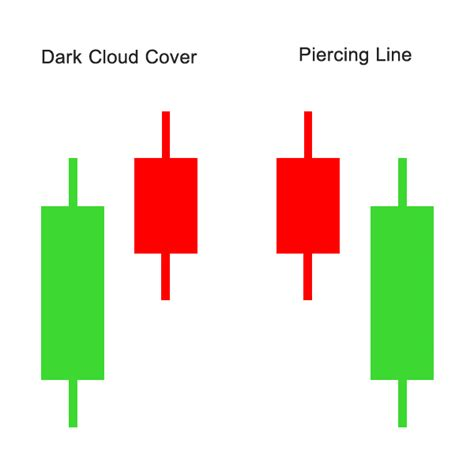 candlestick pattern dark cloud cover dark cloud cover pattern forex how much money does puerto