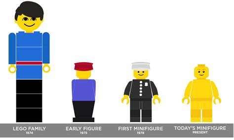 Minifigure Lego Original 5 the history of the lego minifigure b1creative