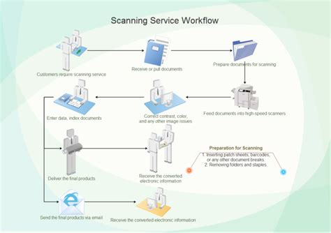 workflow scanning document scanning workflow