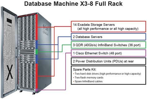exadata database machine overview part 1 unixarena