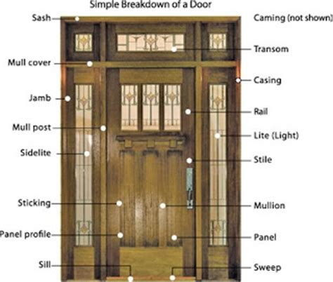 All About Doors by All About Entry Doors Anatomy Of An Entry Door
