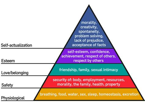 Minimalist Design Principles by Maslow S Humanistic Theory Of Personality
