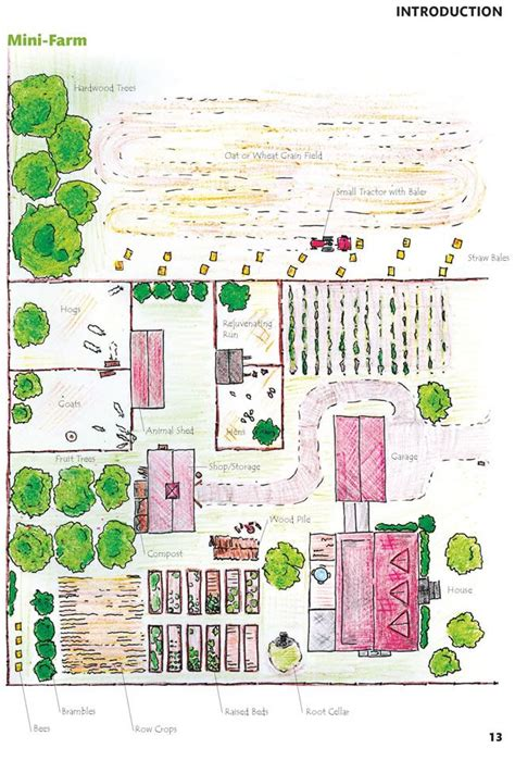 homestead layout design homesteading plans homesteading self sufficient living