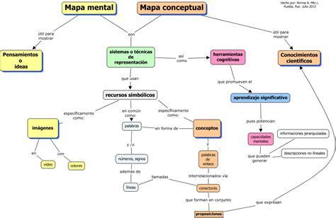 imagenes representacion mental semejanzas y diferencias mapa mental y conceptual 191 para