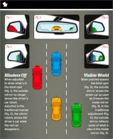 Blind Spot Location Why Haven T Cars Yet Solved The Problem Of The Blind Spot